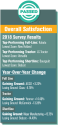 /ext/galleries/2018-equipment-dealers-assn-dealer-manufacturer-relations-survey/full/12-Overall-Satisfaction_EDA_FE_0718.png