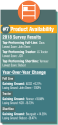 /ext/galleries/2018-equipment-dealers-assn-dealer-manufacturer-relations-survey/full/7-Product-Availability_EDA_FE_0718.png