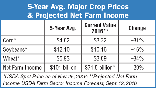 5-Year-Avg-Major-Crop-Prices-Projected-Net-Farm-Income.png