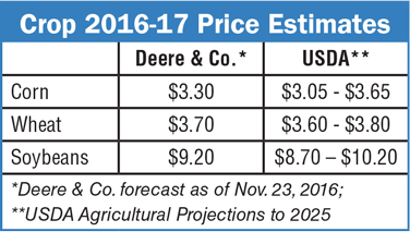 Crop-2016-17-Price-Estimates.png