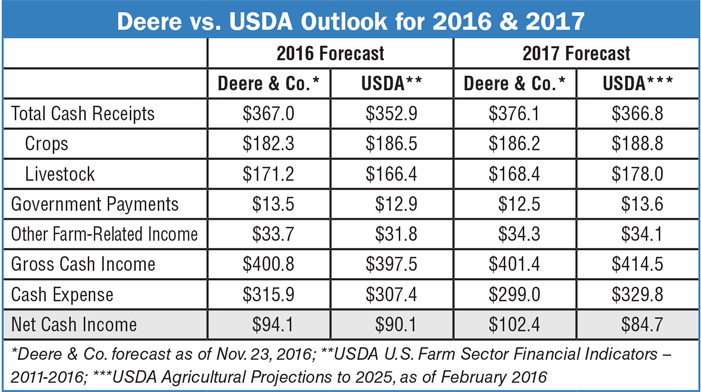 Deere-vs-USDA-Outlook-for-2016-2017.png