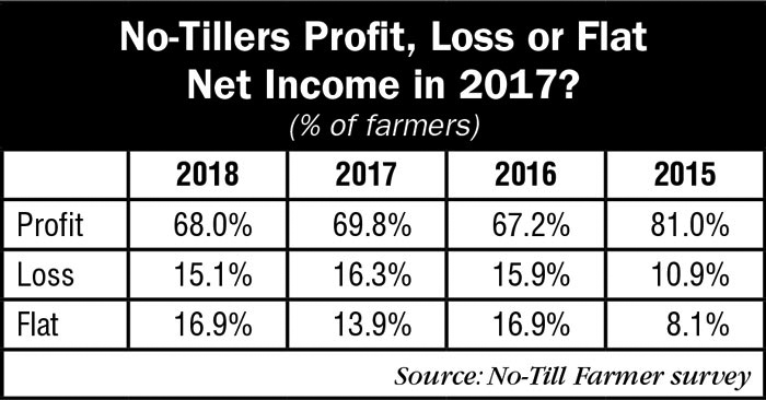 1_No-Tillers-Profit-Loss-or-Flat--Net-Income-in-2017_AEI_0218.jpg