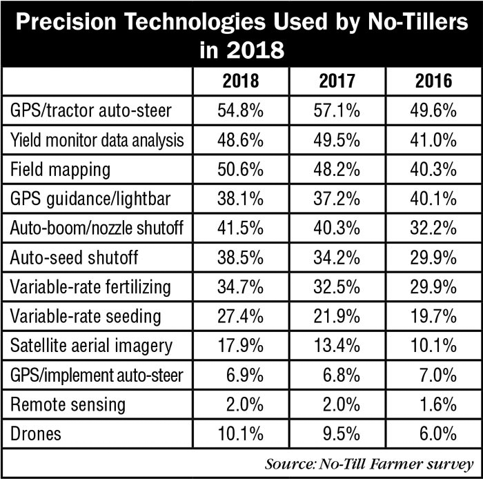 5_Precision-Technologies-Used-by-No-Tillers-in-2018_AEI_0218.jpg
