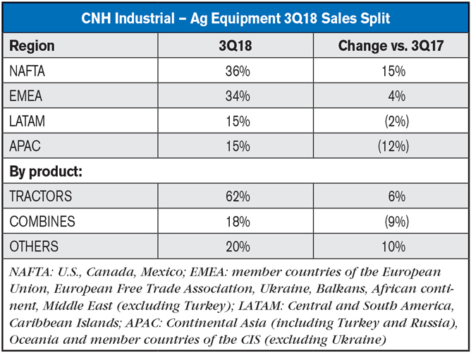CNH Industrial 3Q Ag Sales Split