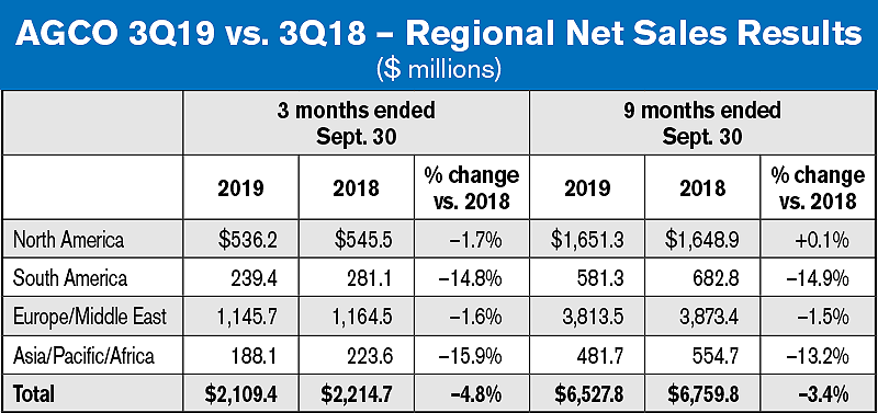 AGCO 3Q19 table – Regional Net Sales Results