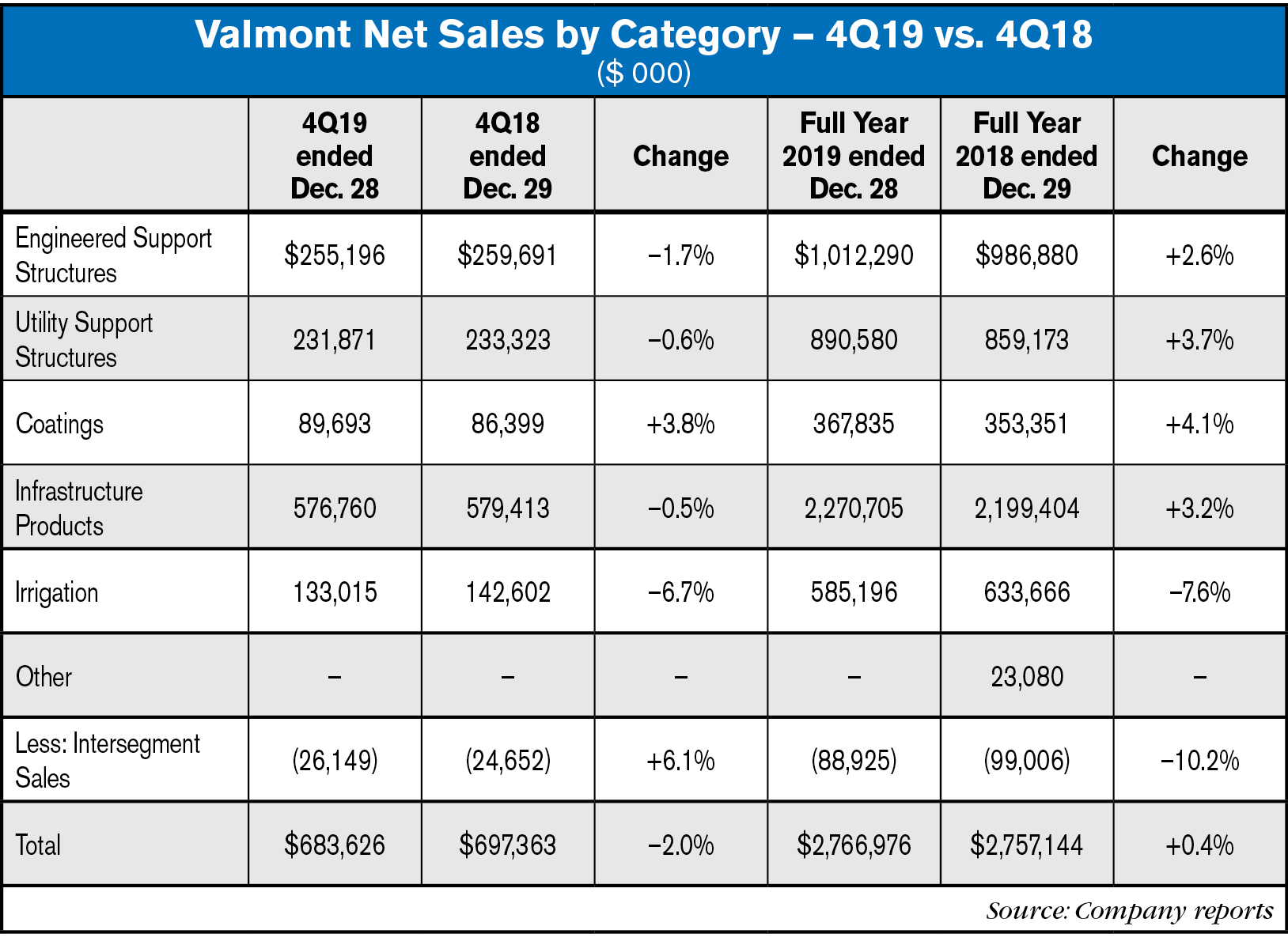 Valmont Sales By Segment Full Year 2019