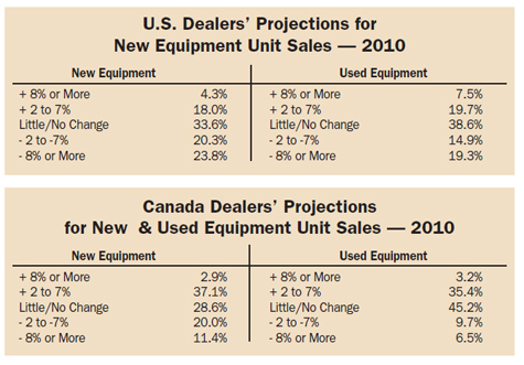 U.S. Dealer Projections for New Equipment Unit Sales -- 2010
