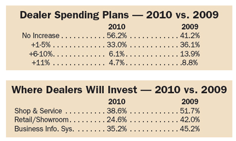 Dealer Spending Plans 2010 vs. 2009