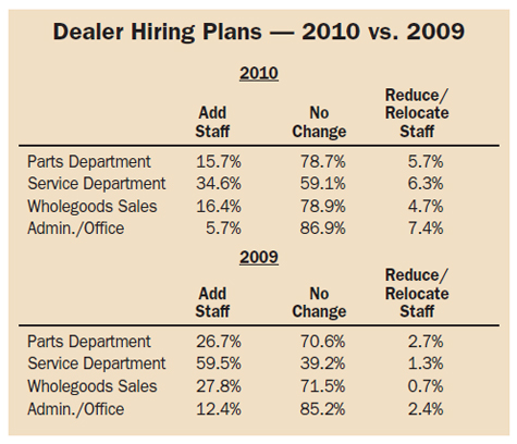 Dealer Hiring Plans 2010 vs. 2009
