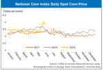 National-Corn-Index-Daily-Spot-Corn-Price