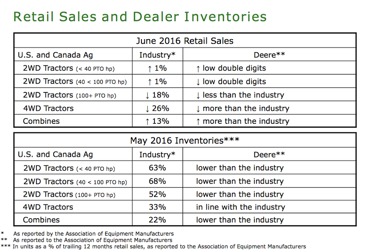 retail sales and inventories