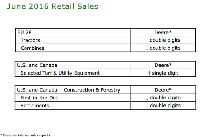 retail sales June