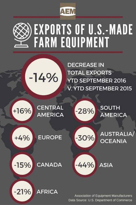 AEM Exports of U.S. Made Farm Equipment