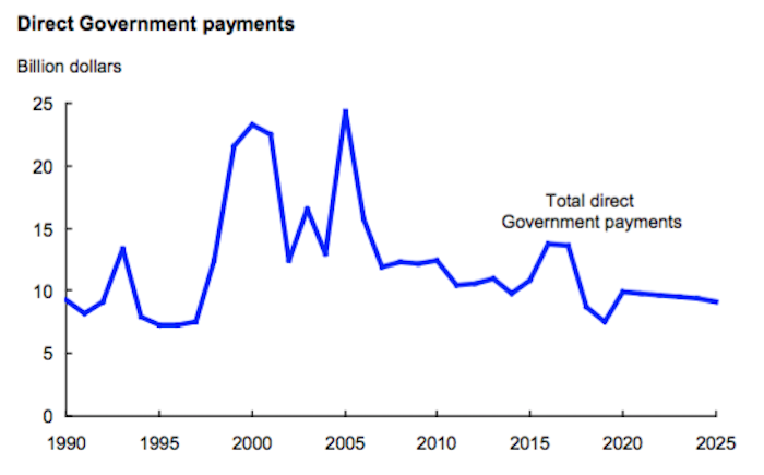 Direct-Government-Payments.png