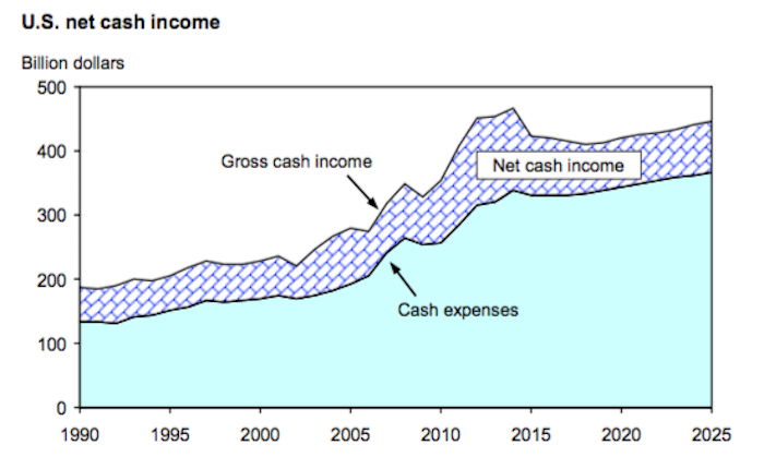 US-Net-Cash-Income.png