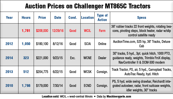 Auction-Prices-on-Challenger-MT865C-Tractors_0117.png