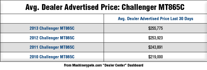 Avg-Dealer-Advertised-Price-Challenger-MT865C_0117.png