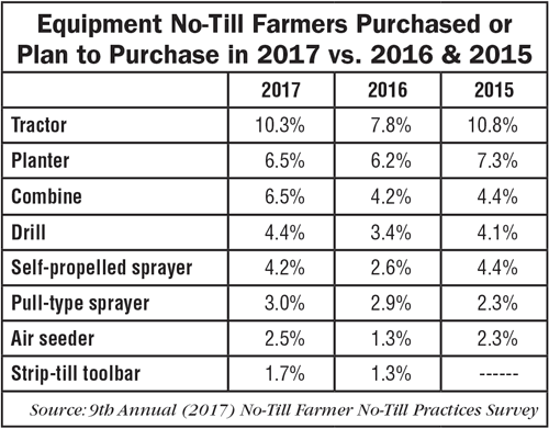 Equipment-No-Till-Farmer-Purchased-or-Plan-to-Puchase-in-2017-2016-2015.png