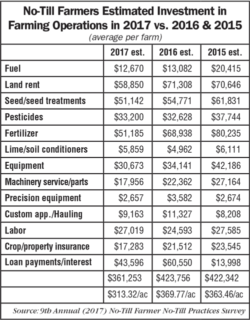 No-Till-Farmers-Estimated-Investment-in-Farming-Operations-2017-2016-2015.png