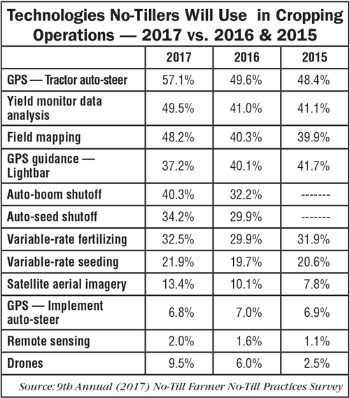 Technologies-No-Tillers-WIll-Use-in-Cropping-Operations-2017-2016-2015.png