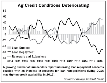 AEI Ag Credit Conditions