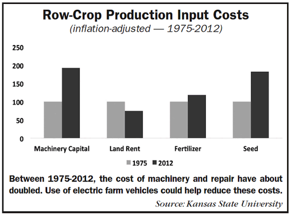 Row Crop Products