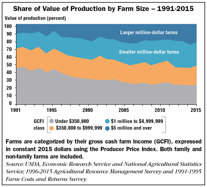 Share of Value of Production by Farm Size