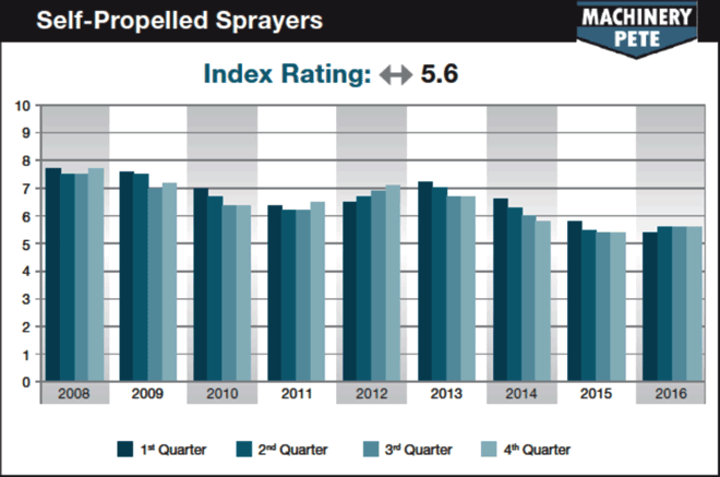 Self-Propelled Sprayers Chart