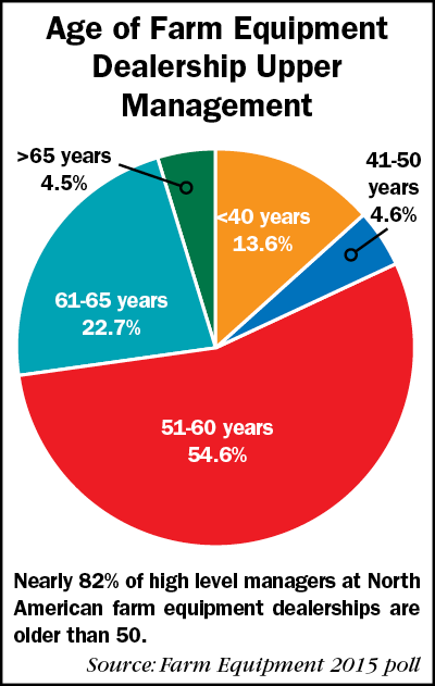 Age-of-Upper-Managment_pie-chart-basics_0416.png