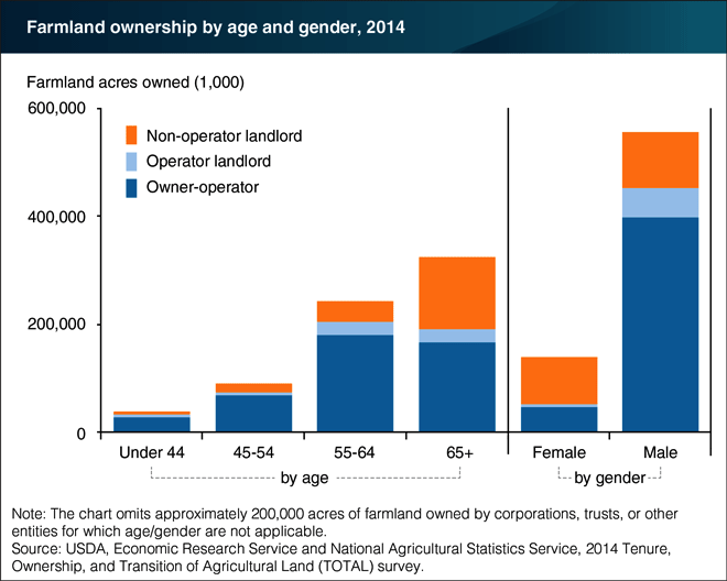Farmland-ownership-by-age-and-gender_2014.png