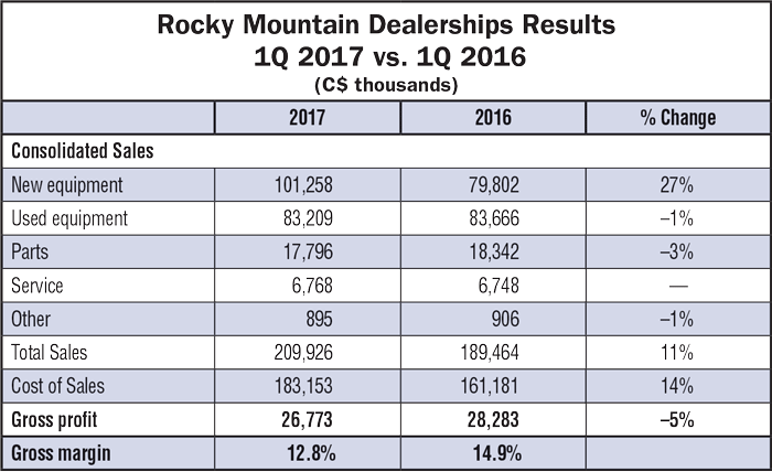Rocky_Mountain_Dealerships_Results.png