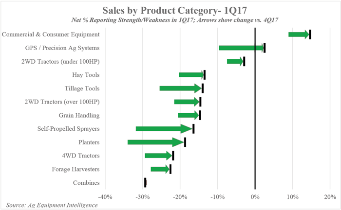 SalesbyProductCategory-1Q17.png
