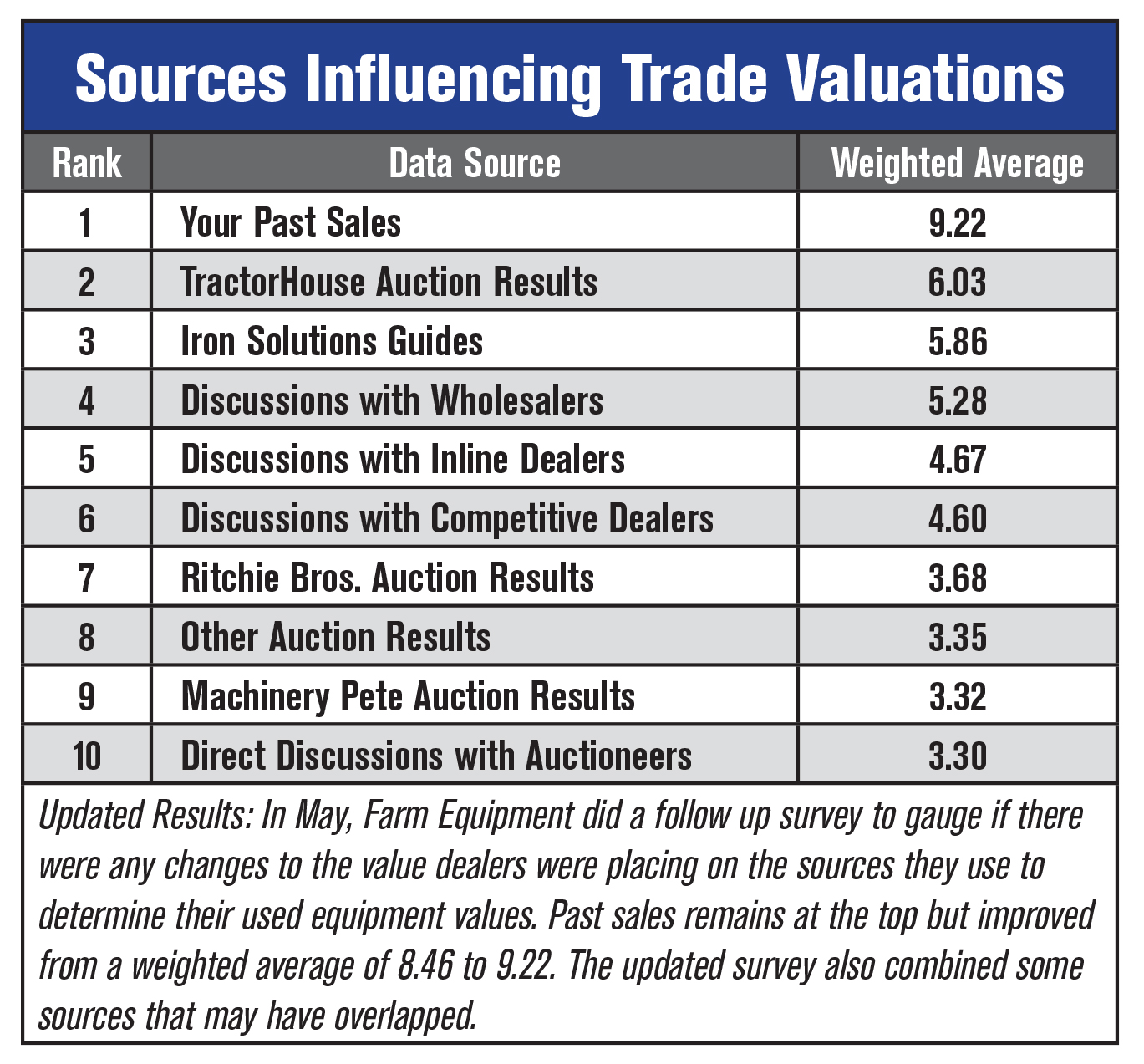 Updated Valuations Sources table
