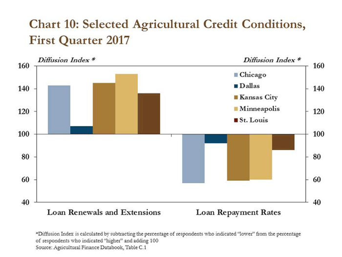 Chart-10_Selected-Agricultural-Credit-Conditions.png