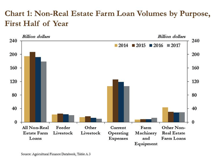 Chart-1_Non-Real-Estate-Farm-Loan-Volumes.png