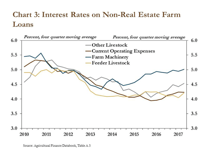 Chart-3_Interest-Rates-on-Non-Real-Estate-Farm-Loans.png