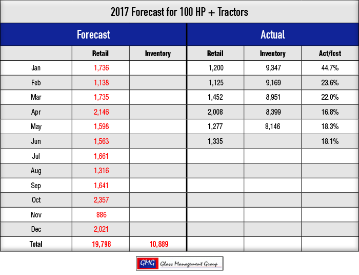 2017_100-HPTractors-Forecast_0717.png