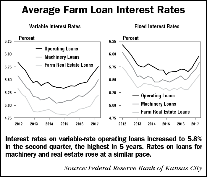 Average-Farm-Loan-Interest-Rates-1.png