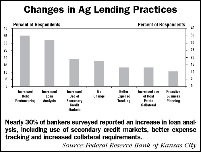 Changes-in-Ag-Lending-Practices-1.png