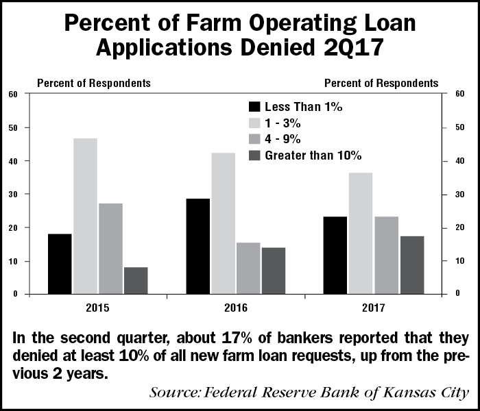 Percent-of-Farm-Operating-Loan-Applications-Denied-2Q17-1.png