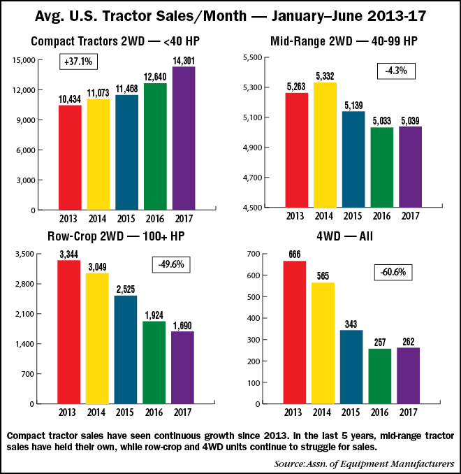 Average-US-Tractor-Sales_Month-Jan-June-13-17.png