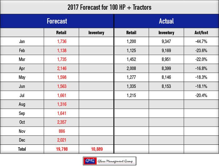2017_100-HPTractors-Forecast_0717-1.png