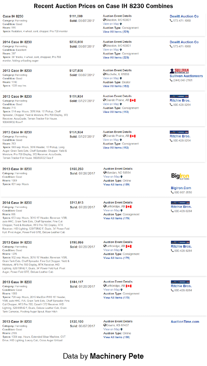 Recent-Auction-Prices-on-Case-IH-8230-Combines.png