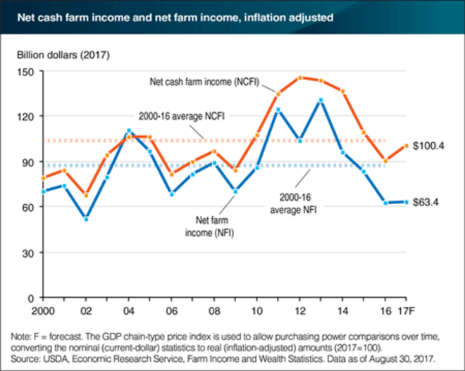 Net-Cash-Farm-Income-and-Net-Farm-Income.png