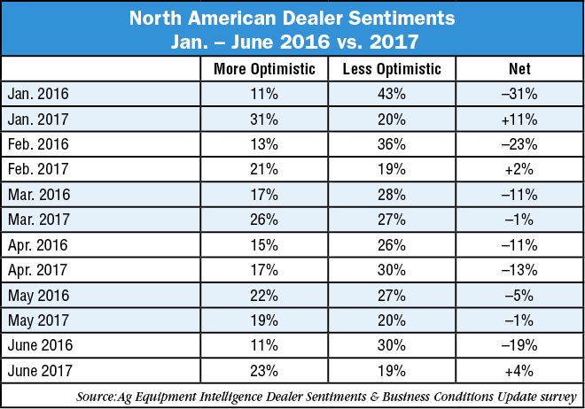 North-American-Dealer-Sentiments-Jan-June-16-17.png