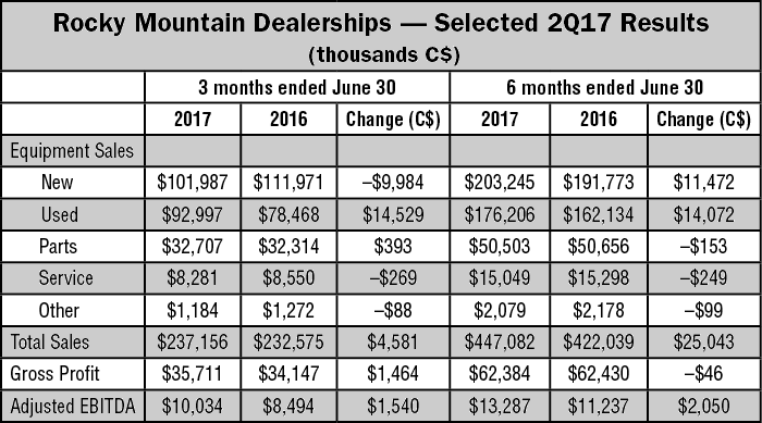 Rocky-Mountain-Dealerships-Selected-2Q17-Results.png