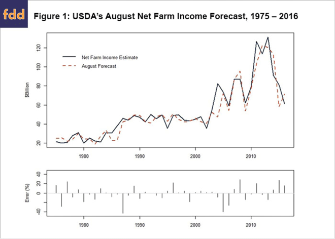 USDA-August-Net-Farm-Income-Forecast.png