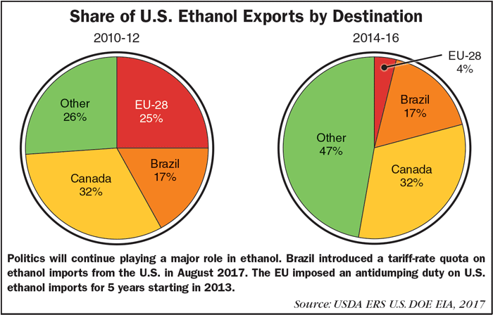 Share_of_US_Ethanol_Exports_by_Destination_1117.png