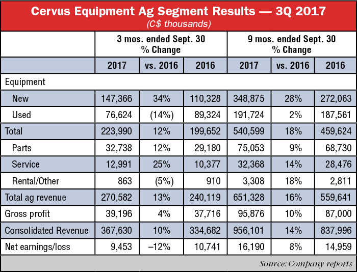 Cervus-Equipment-Ag-Segment-Results---3Q-2017.png