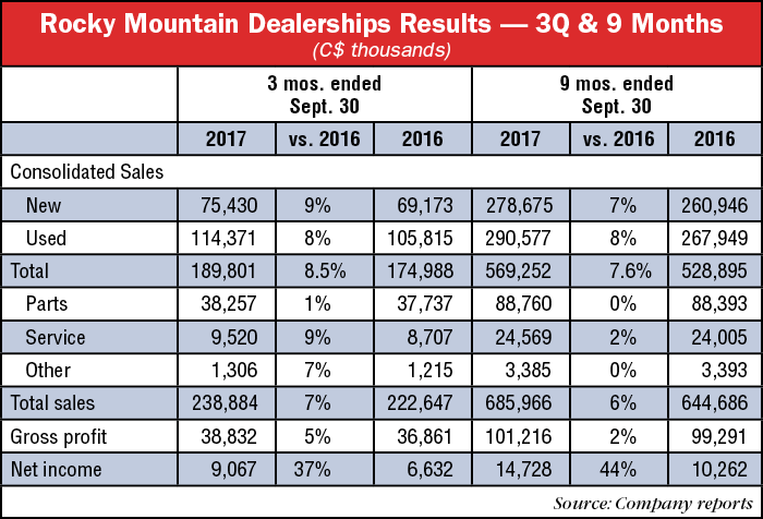 Rocky-Mountain-Dealership-Results---3Q-9-months.png